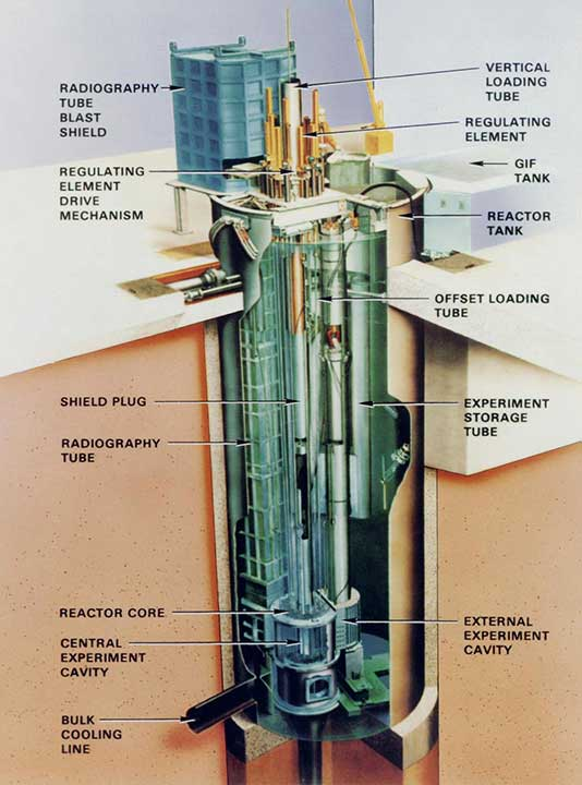 Annular Core Research Reactor at Sandia National Laboratories